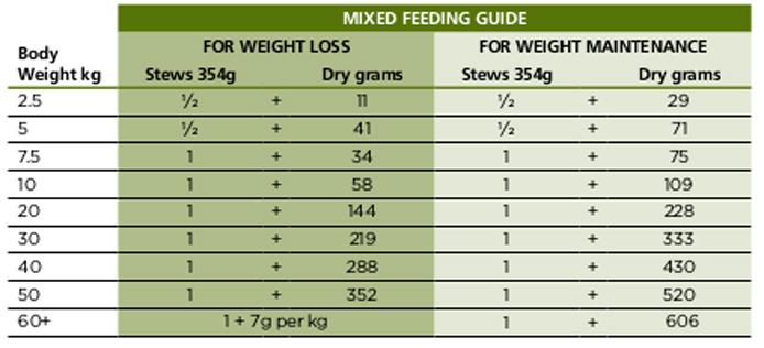 Prescription Diet Metabolic Mobility